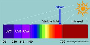 Red Lamp Spectrum