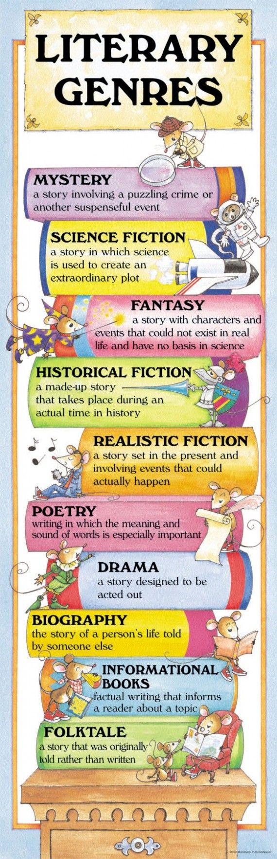 Reading Genre Posters For Elementary Classroom Wwwtopsimagescom