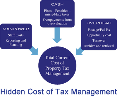 real property tax management Atlanta, property tax management outsourcing Atlanta, property taxes Atlanta