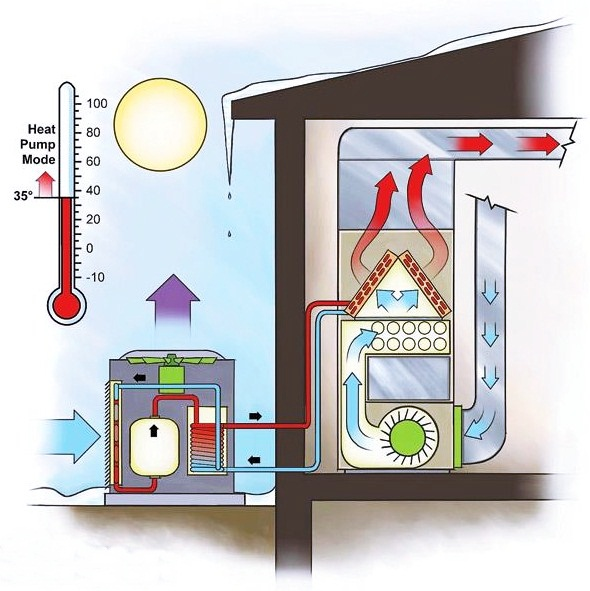 HEAT PUMP GAS  DUAL FUEL
